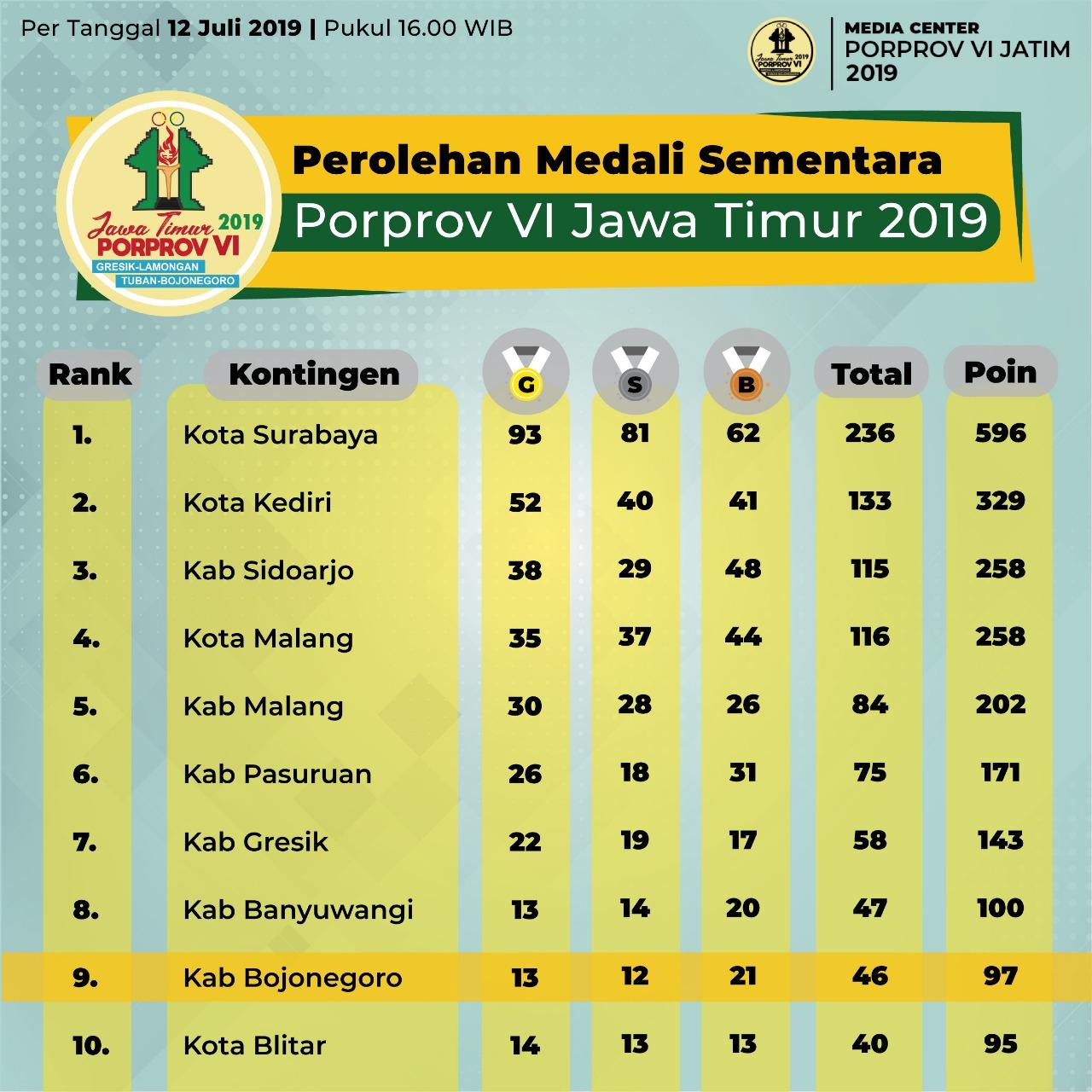 infografis perolehan medali sementara, per tanggal 12 Juli 2019, pukul 16.00