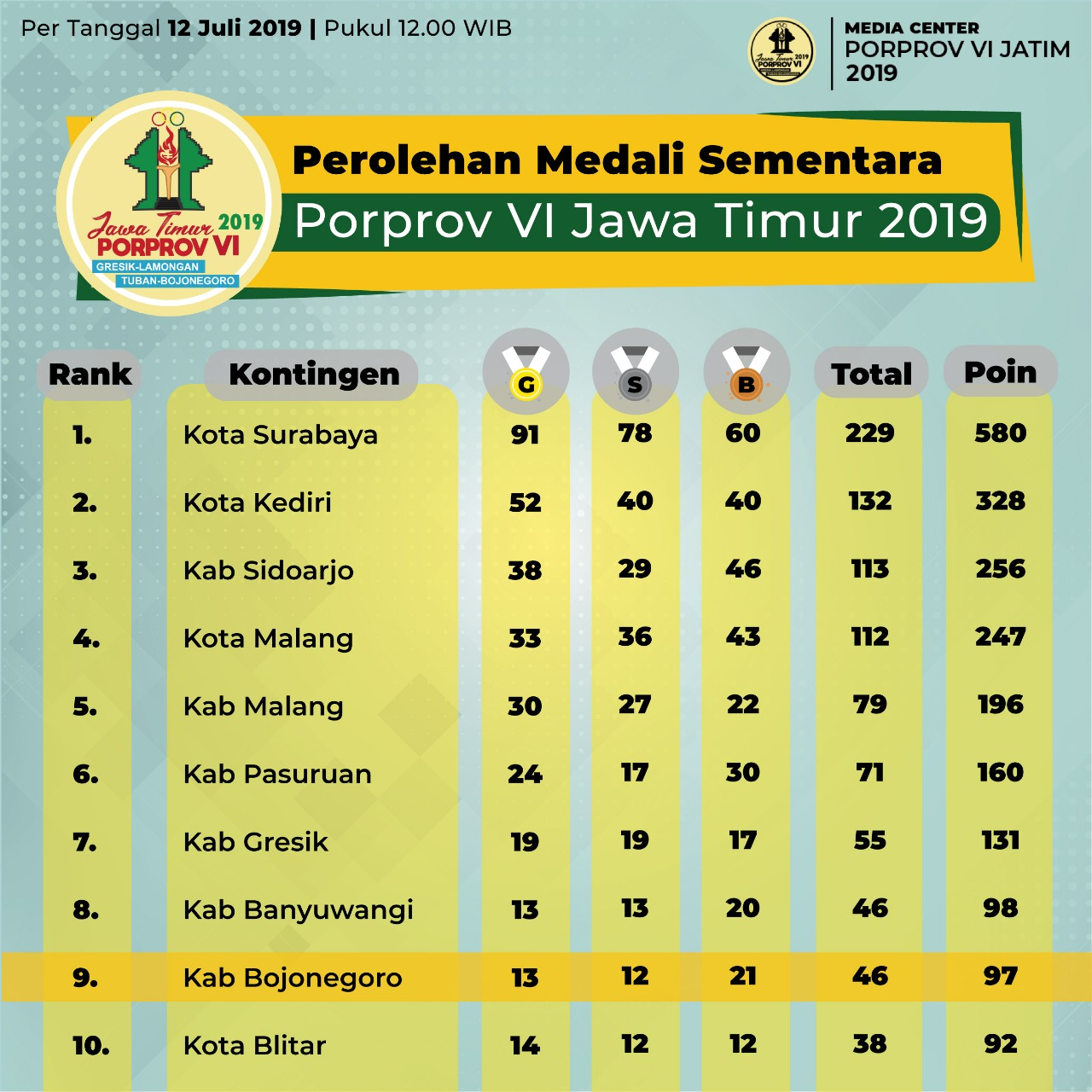 infografis perolehan medali sementara, per tanggal 12 Juli 2019, pukul 12.00